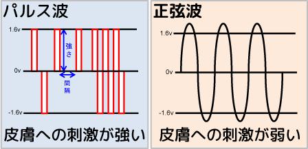 正弦波とパルス波の違いの模式図。